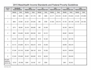 Federal Poverty Chart 2017 Fillable Online 2015 Masshealth Income Standards And