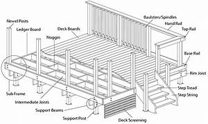 Deck Subframe Design Guidance  U2013tips For Laying A Decking