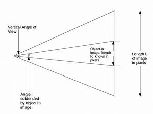 Android - Relation Between Angle Subtended By Object And Number Of Pixels
