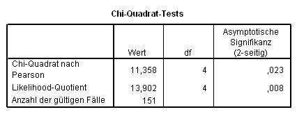 quantitative ueberpruefung von zusammenhaengen mit dem chi