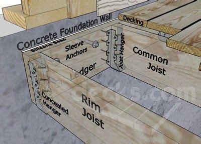 deckscom ledger board attachment   solid concrete