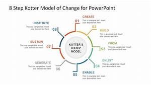 Circular Slide Template Of Kotter Change Model