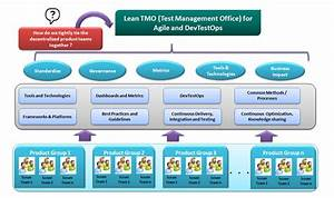 Lean Test Management Office (TMO) - TechArcis Solutions