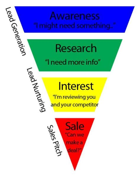 sales funnel the bitter business january 2016