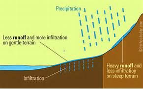Water Cycle Evaporatio Accumulation Definition