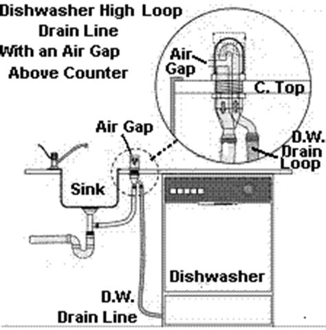 Dishwasher High Loop Drain Line Jwk Consulting