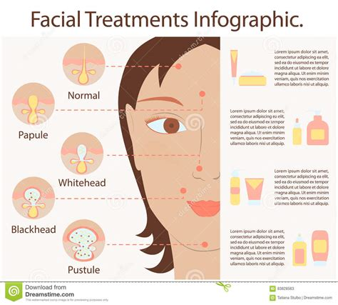 Decorator Pattern C Logging by Types Of Acne Pimples Vector Cartoondealer