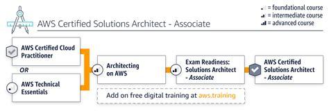 aws training architecting learning path