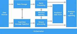 Big Data Architectures