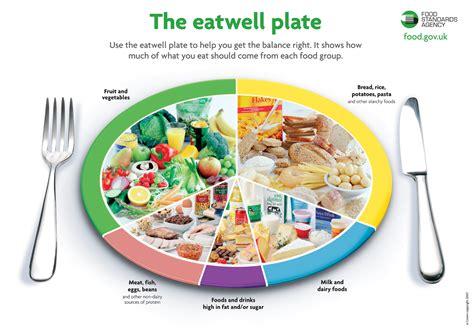 balanced healthy diet food intolerance