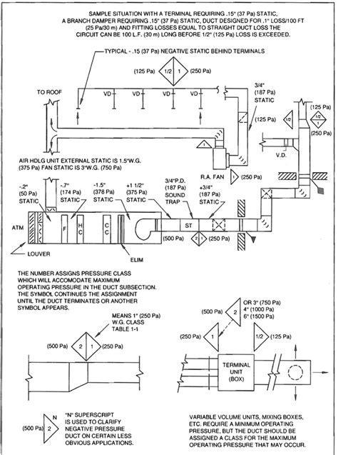 HVAC Duct Construction Standards