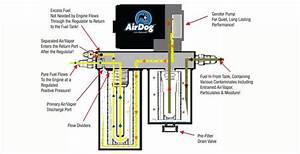 Airdog - Fp-150 Gph