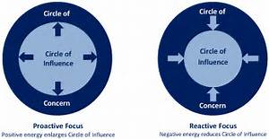 Covey's Circles of Influence – The DP Learning Zone