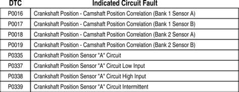 repair guides components systems crankshaft