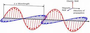 An Em Wave Consists Of 2 Components  Electric Field And