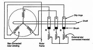 Slip Ring Rotor Or Wound Rotor