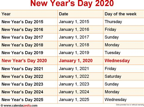When Is New Year's Day 2020 & 2021? Dates Of New Year's Day