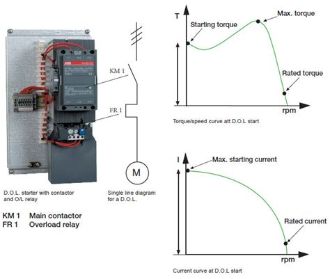 direct   dol star delta frequency converter