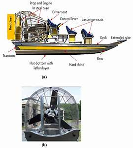 Figure 1  Airboat  A  Principal Features And  B  Aerial