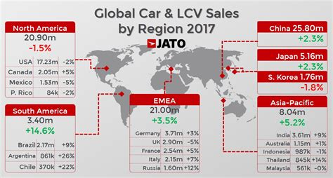 Global Car Sales Up By 24% In 2017 Due To Soaring Demand
