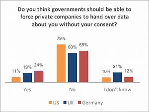 ninety days to better uk consumers care about secure communications venafi
