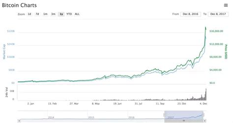 The accidental alliteration makes it more attractive, but no more or less true. Why are they saying that the Bitcoin price will fall to $5000 by 18 December? - Quora