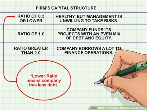 How To Analyze Debt To Equity Ratio 7 Steps (with Pictures. Accredited Online Phd Programs In Psychology. Interactive Therapy Group Orange Bank Account. Madison Wi Cable Providers Highest Gmat Score. Chamberlain College Of Nursing Application. Patent Attorney Software Peppermint Mocha Frap. Pine Tree Stump Removal Finance Kpi Dashboard. Best Software For Creating Forms. Comcast Bloomington Normal Il