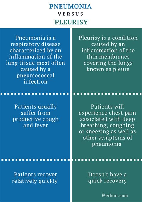 Difference Between Pneumonia And Pleurisy  Definition. Editable Signs. Dollar Signs Of Stroke. Surgery Signs Of Stroke. Allergies Signs. Triple Signs Of Stroke. Monster Signs. Evacuation Signs Of Stroke. Patriot Signs