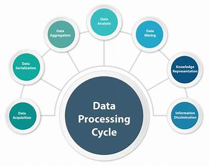 Processing Cycle Tools Engineering Analytics Decision Enhance