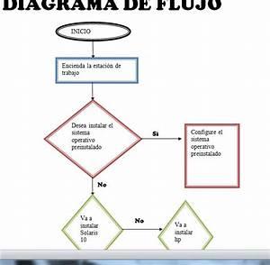 Windows Server 2003  Diagrama De Flujo