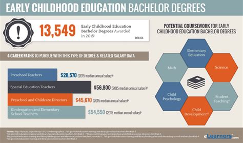 early childhood education bachelors degree