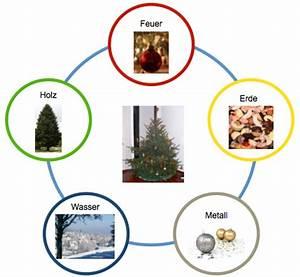 Feng Shui Beratung Online : was hat der weihnachtsbaum mit feng shui zu tun christiane witt professionelle feng shui ~ Markanthonyermac.com Haus und Dekorationen