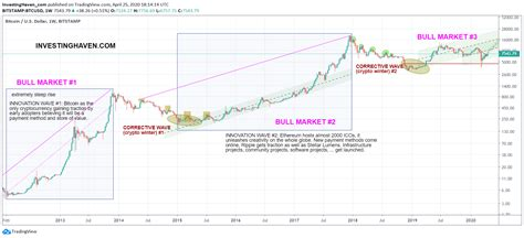 Is it profitable to invest in bitcoin? 7 Must-Read Cryptocurrency Predictions For 2020 *Corona Crash Update*   Investing Haven