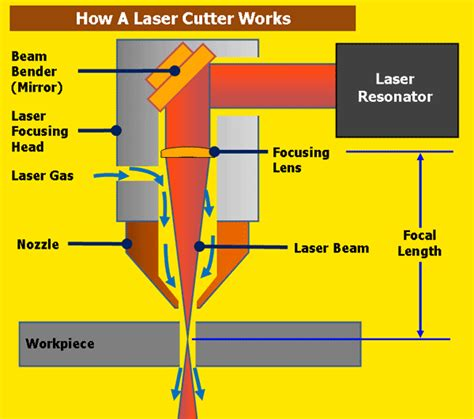 How Does Laser Cutting Work?. Plastic Surgeons In South Jersey. New Jersey Electric Utilities. Aha Acls Instructor Course Virtual Help Desk. Windows Based Nas Server Direct Memory Access. Argent Wealth Management Us Travel Visa India. How Much Is Allstate Car Insurance. General Business Degree Jobs. Family Violence Law Center No Title Car Loans