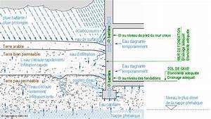 Etancheite Mur Exterieur Sous Sol : emg sa tanch it du sol produits de marques solutions compl tes pour le gros uvre ~ Melissatoandfro.com Idées de Décoration