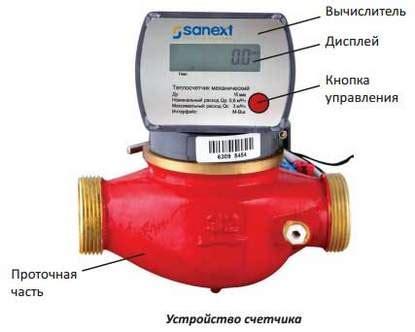 Трубопроводы малых диаметров ультразвуковой или электромагнитный
