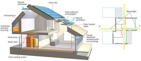 Home for Life: VKR Holding's net zero-energy home for the ...