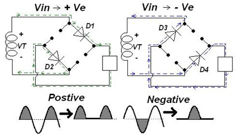 Negative Positive Cycle Current Half Wave