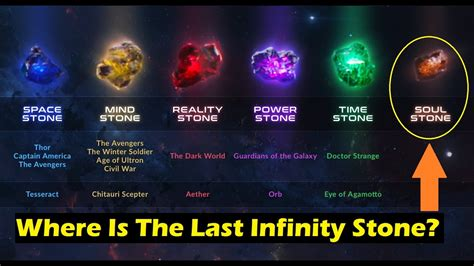 Where Are The Infinity Stones Now? Doctor Strange & Thor