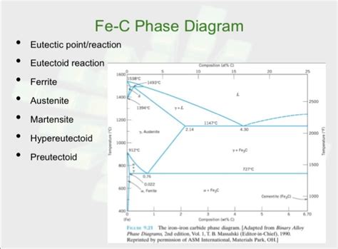 Eutectoid Phase Diagram by Mechanical Engineering Archive September 25 2017