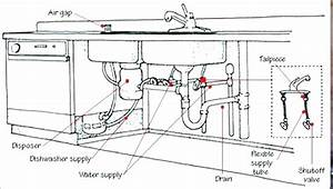 Double Bowl Kitchen Sink Plumbing Diagram