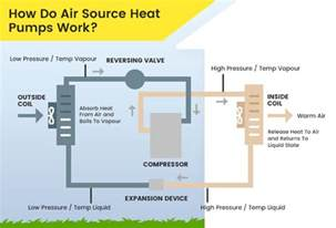 Air Source Heat Pump System Diagram