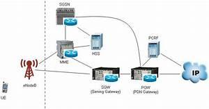 4g Lte Network Architecture