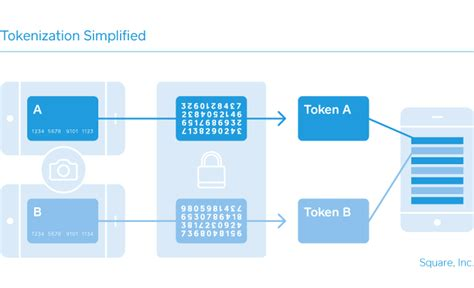 That said, you can certainly also while we're at it, can we get something to merge customer accounts please? Payment Tokenization Explained