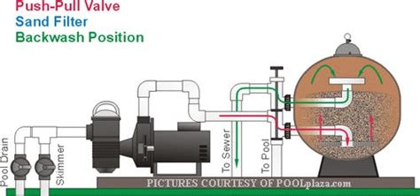 Visual Explanation Of A Sand Filter In Backwash Position