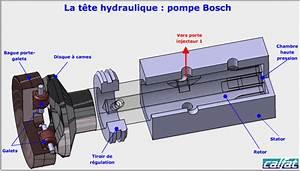 Fonctionnement Pompe Hydraulique : pompe d 39 injection diesel bosch5 educauto ~ Medecine-chirurgie-esthetiques.com Avis de Voitures