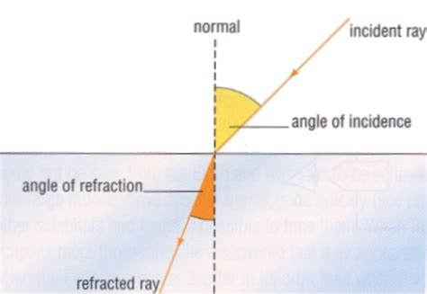 In Light Of Definition by Angle Of Incidence