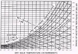 Relationships Between Temperatures