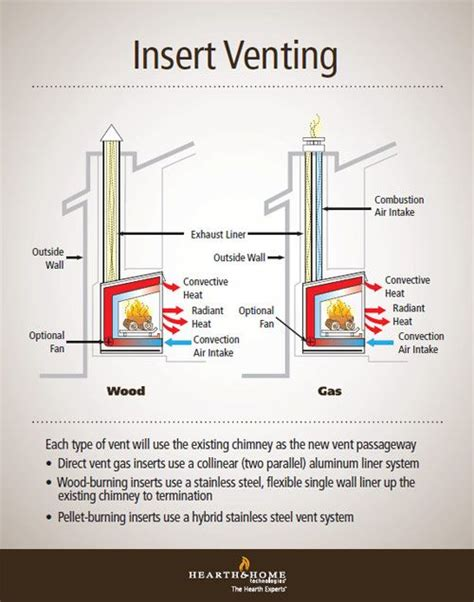 fireplace insert venting simplified solar power