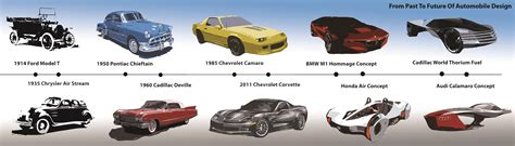 Evolution Of Cars Time by From Past To Future Of Automobile Design Ioanardelean
